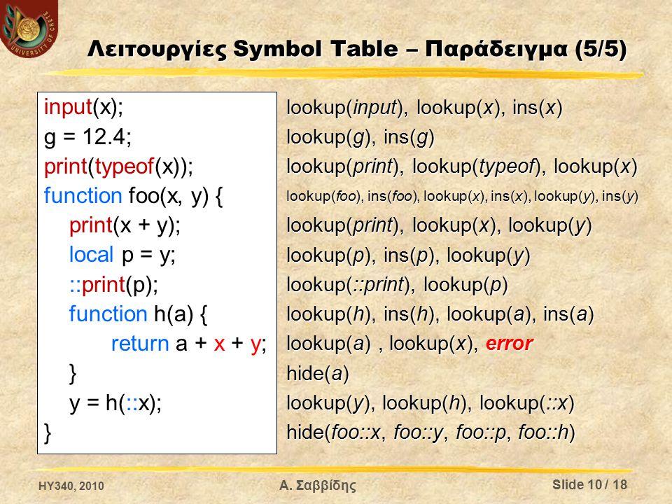 Λειτουργίες Symbol Table – Παράδειγμα (5/5) input(x); g = 12.4; print(typeof(x)); function foo(x, y) { print(x + y); local p = y; ::print(p); function h(a) { return a + x + y; } y = h(::x); } lookup(input), lookup(x), ins(x) lookup(g), ins(g) lookup(print), lookup(typeof), lookup(x) lookup(foo), ins(foo), lookup(x), ins(x), lookup(y), ins(y) lookup(print), lookup(x), lookup(y) lookup(p), ins(p), lookup(y) lookup(::print), lookup(p) lookup(h), ins(h), lookup(a), ins(a) lookup(a), lookup(x), error hide(a) lookup(y), lookup(h), lookup(::x) hide(foo::x, foo::y, foo::p, foo::h) Α.
