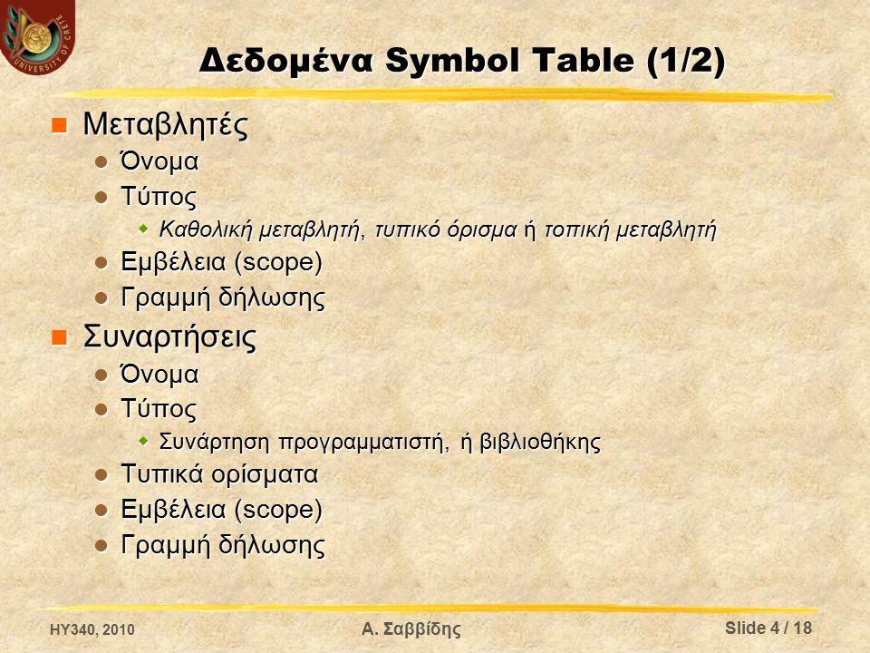 Δεδομένα Symbol Table (1/2) Μεταβλητές Μεταβλητές Όνομα Όνομα Τύπος Τύπος  Καθολική μεταβλητή, τυπικό όρισμα ή τοπική μεταβλητή Εμβέλεια (scope) Εμβέλεια (scope) Γραμμή δήλωσης Γραμμή δήλωσης Συναρτήσεις Συναρτήσεις Όνομα Όνομα Τύπος Τύπος  Συνάρτηση προγραμματιστή, ή βιβλιοθήκης Τυπικά ορίσματα Τυπικά ορίσματα Εμβέλεια (scope) Εμβέλεια (scope) Γραμμή δήλωσης Γραμμή δήλωσης Α.
