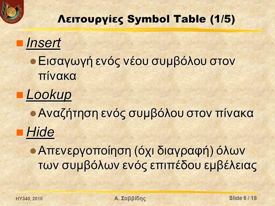 Λειτουργίες Symbol Table (1/5) Insert Insert Εισαγωγή ενός νέου συμβόλου στον πίνακα Εισαγωγή ενός νέου συμβόλου στον πίνακα Lookup Lookup Αναζήτηση ενός συμβόλου στον πίνακα Αναζήτηση ενός συμβόλου στον πίνακα Hide Hide Απενεργοποίηση (όχι διαγραφή) όλων των συμβόλων ενός επιπέδου εμβέλειας Απενεργοποίηση (όχι διαγραφή) όλων των συμβόλων ενός επιπέδου εμβέλειας Α.