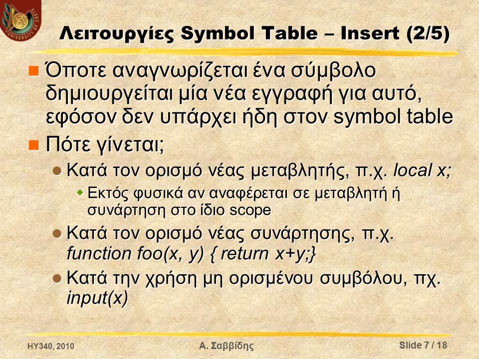 Λειτουργίες Symbol Table – Insert (2/5) Όποτε αναγνωρίζεται ένα σύμβολο δημιουργείται μία νέα εγγραφή για αυτό, εφόσον δεν υπάρχει ήδη στον symbol table Όποτε αναγνωρίζεται ένα σύμβολο δημιουργείται μία νέα εγγραφή για αυτό, εφόσον δεν υπάρχει ήδη στον symbol table Πότε γίνεται; Πότε γίνεται; Κατά τον ορισμό νέας μεταβλητής, π.χ.