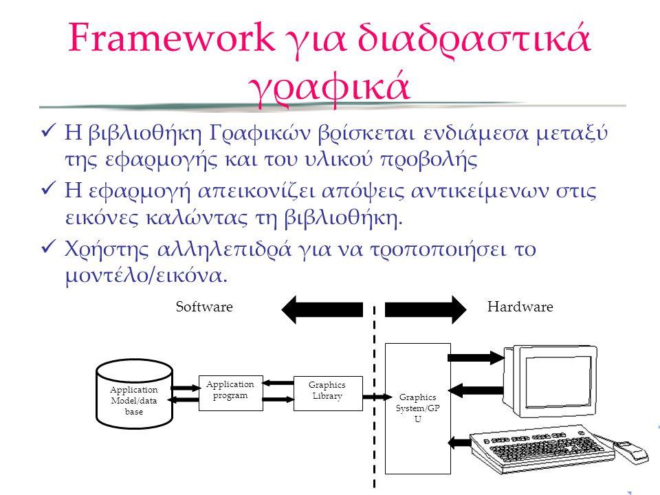 Framework για διαδραστικά γραφικά Η βιβλιοθήκη Γραφικών βρίσκεται ενδιάμεσα μεταξύ της εφαρμογής και του υλικού προβολής Η εφαρμογή απεικονίζει απόψει