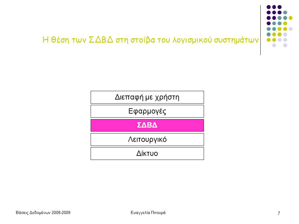 Βάσεις Δεδομένων 2008-2009Ευαγγελία Πιτουρά 7 Η θέση των ΣΔΒΔ στη στοίβα του λογισμικού συστημάτων Δίκτυο Λειτουργικό ΣΔΒΔ Εφαρμογές Διεπαφή με χρήστη