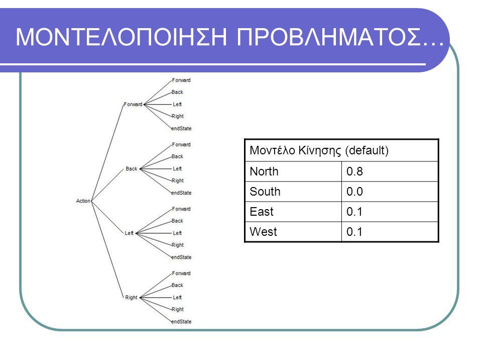 ΜΟΝΤΕΛΟΠΟΙΗΣΗ ΠΡΟΒΛΗΜΑΤΟΣ… Μοντέλο Κίνησης (default) North0.8 South0.0 East0.1 West0.1