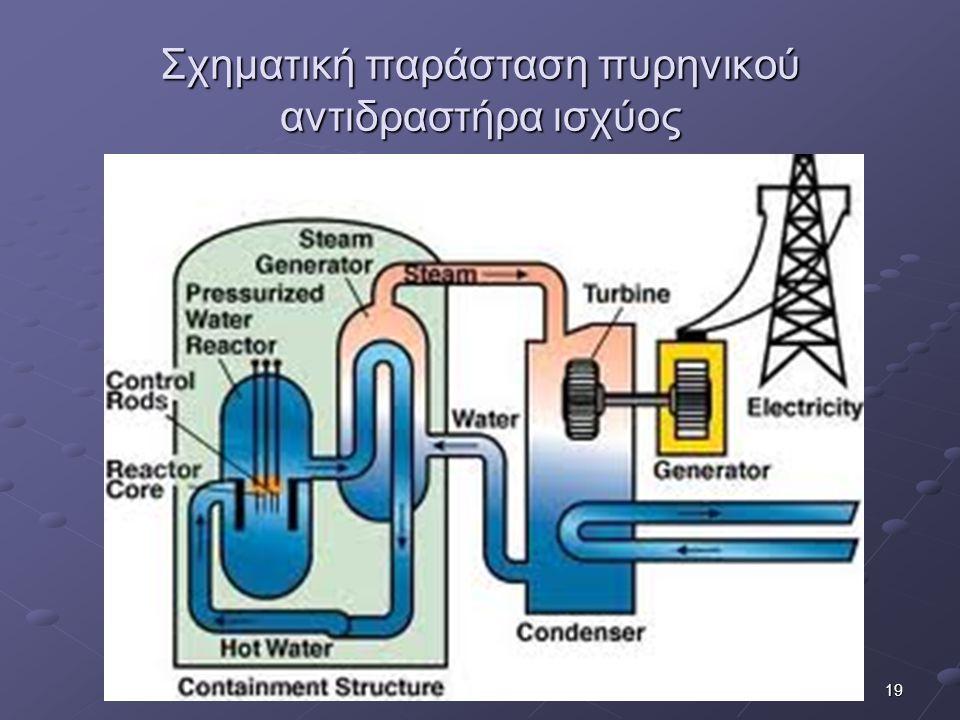 19 Σχηματική παράσταση πυρηνικού αντιδραστήρα ισχύος