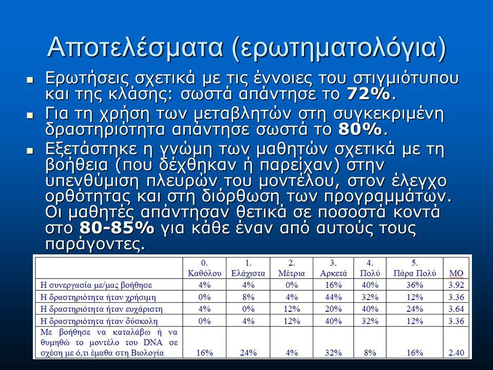 Αποτελέσματα (ερωτηματολόγια) Ερωτήσεις σχετικά με τις έννοιες του στιγμιότυπου και της κλάσης: σωστά απάντησε το 72%.