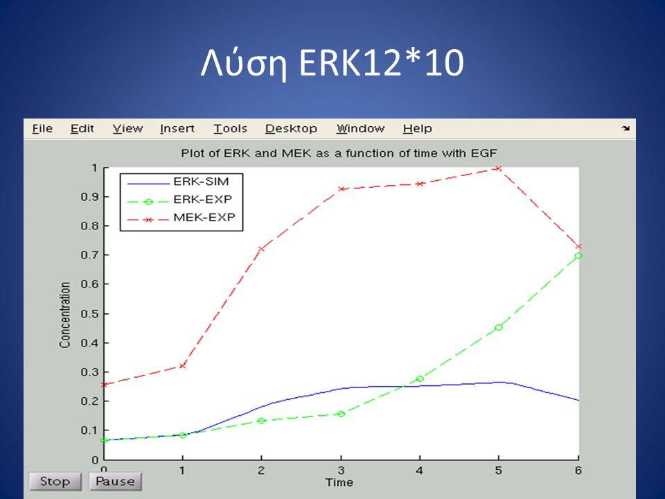 Λύση ERK12*10