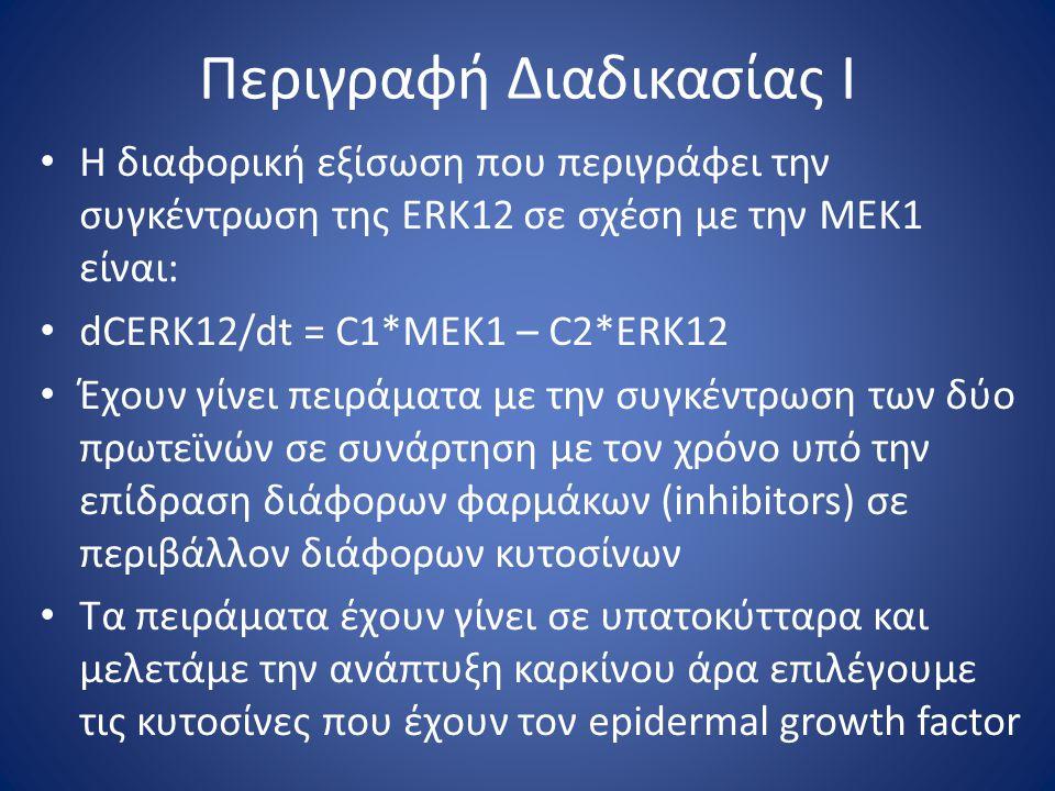 Περιγραφή Διαδικασίας Ι Η διαφορική εξίσωση που περιγράφει την συγκέντρωση της ERK12 σε σχέση με την ΜΕΚ1 είναι: dCERK12/dt = C1*MEK1 – C2*ERK12 Έχουν