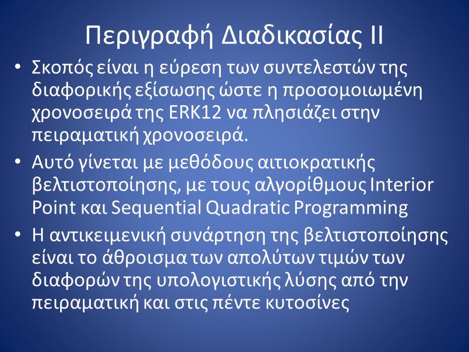 Περιγραφή Διαδικασίας ΙΙ Σκοπός είναι η εύρεση των συντελεστών της διαφορικής εξίσωσης ώστε η προσομοιωμένη χρονοσειρά της ERK12 να πλησιάζει στην πει