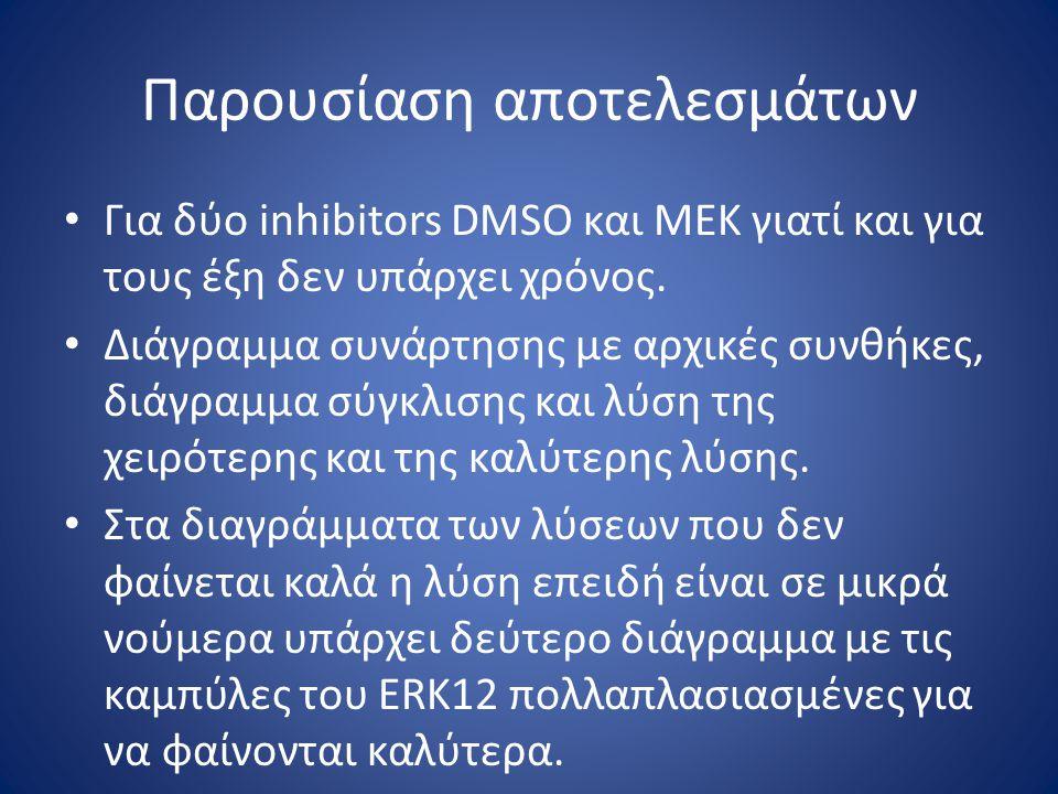 Παρουσίαση αποτελεσμάτων Για δύο inhibitors DMSO και MEK γιατί και για τους έξη δεν υπάρχει χρόνος. Διάγραμμα συνάρτησης με αρχικές συνθήκες, διάγραμμ