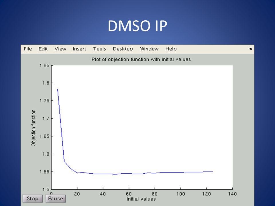 DMSO IP