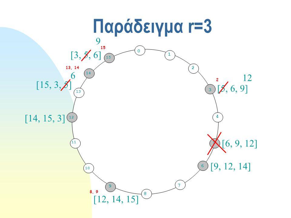 Παράδειγμα r=3 0 1 3 5 7 8 10 11 12 15 2 4 6 9 14 13 5 2 8, 9 15 13, 14 [5, 6, 9] [6, 9, 12] [9, 12, 14] [12, 14, 15] [14, 15, 3] [15, 3, 5] [3, 5, 6] 12 9 6
