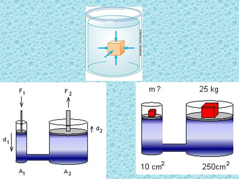 Αν ασκήσουμε δύναμη 20Ν (εμβαδό =1cm 2 ) η πίεση είναι 20Ν/cm 2.