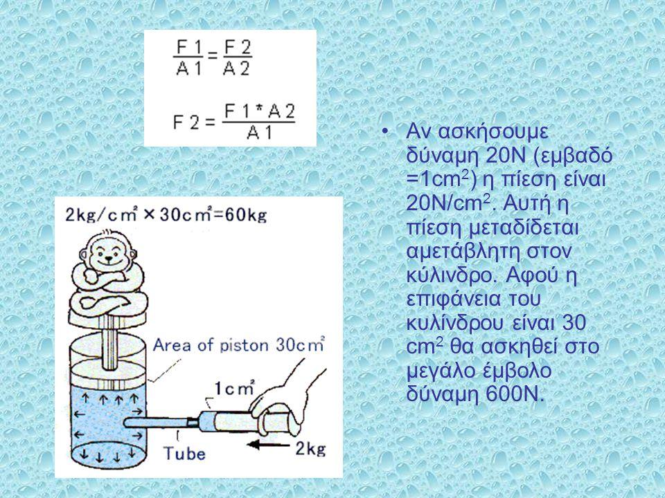 Αν ασκήσουμε δύναμη 20Ν (εμβαδό =1cm 2 ) η πίεση είναι 20Ν/cm 2. Αυτή η πίεση μεταδίδεται αμετάβλητη στον κύλινδρο. Αφού η επιφάνεια του κυλίνδρου είν
