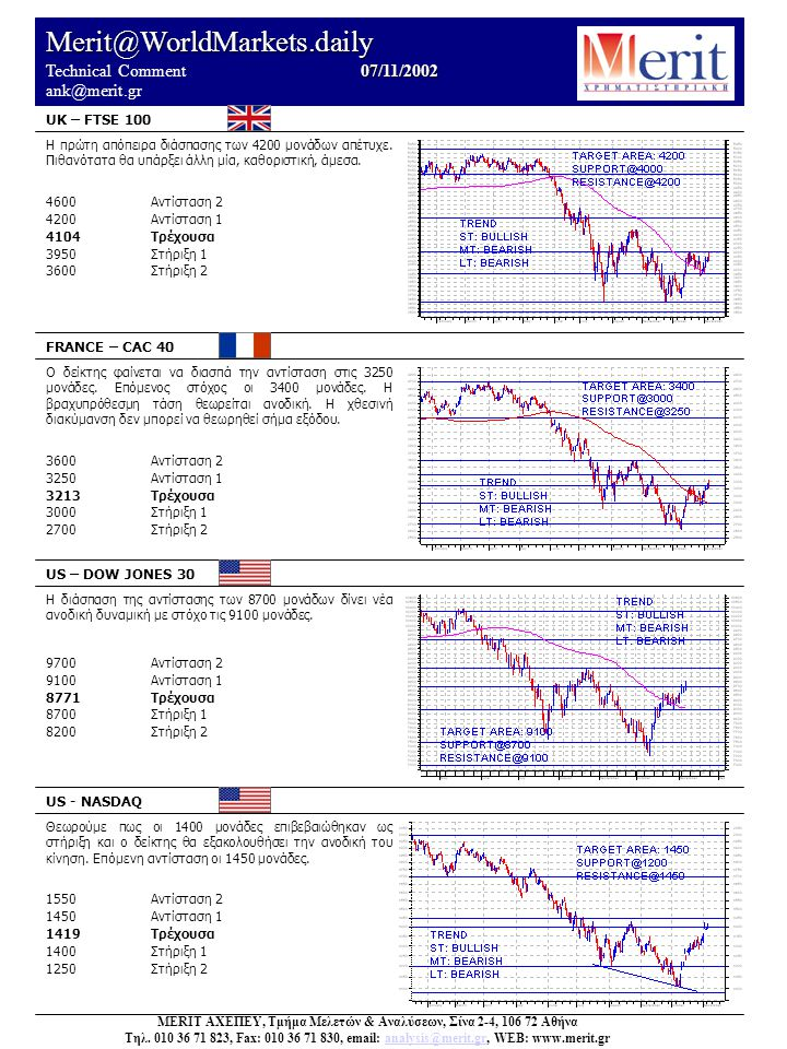 Merit@WorldMarkets.daily 07/11/2002 Technical Comment 07/11/2002 ank@merit.gr UK – FTSE 100 FRANCE – CAC 40 US – DOW JONES 30 US - NASDAQ Θεωρούμε πως