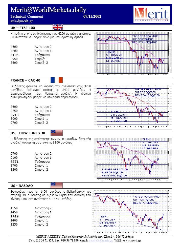 Merit@WorldMarkets.daily 07/11/2002 Technical Comment 07/11/2002 ank@merit.gr UK – FTSE 100 FRANCE – CAC 40 US – DOW JONES 30 US - NASDAQ Θεωρούμε πως οι 1400 μονάδες επιβεβαιώθηκαν ως στήριξη και ο δείκτης θα εξακολουθήσει την ανοδική του κίνηση.