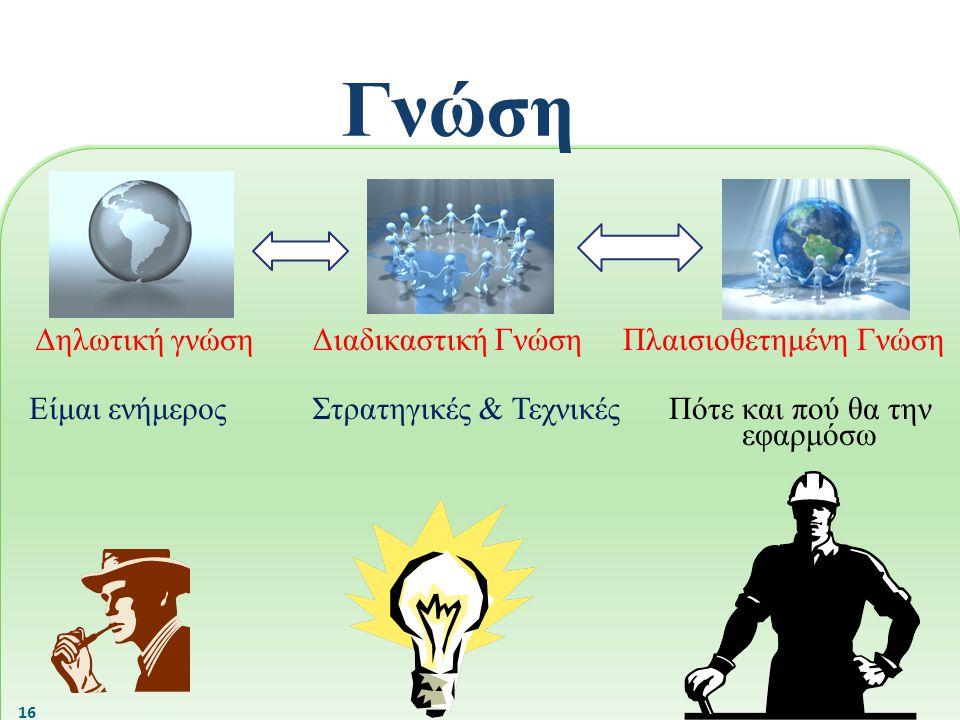 Δηλωτική γνώση Είμαι ενήμερος Διαδικαστική Γνώση Στρατηγικές & Τεχνικές Πλαισιοθετημένη Γνώση Πότε και πού θα την εφαρμόσω Γνώση 16