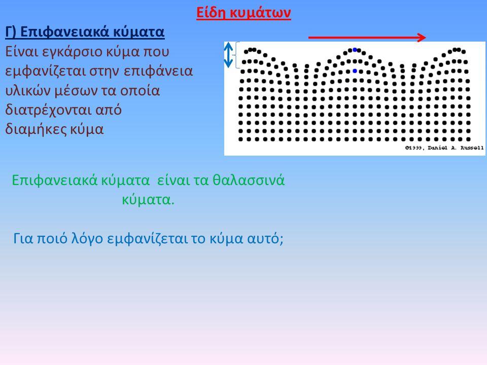 Για ποιό λόγο εμφανίζεται το κύμα αυτό; Είδη κυμάτων Γ) Επιφανειακά κύματα Είναι εγκάρσιο κύμα που εμφανίζεται στην επιφάνεια υλικών μέσων τα οποία δι
