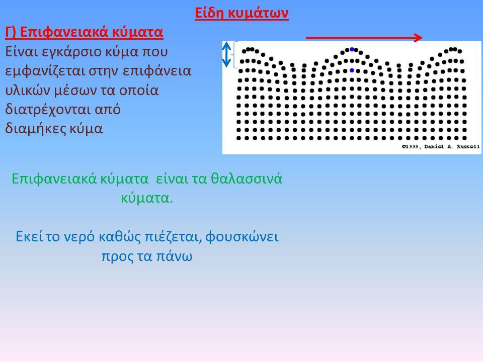 Είδη κυμάτων Γ) Επιφανειακά κύματα Είναι εγκάρσιο κύμα που εμφανίζεται στην επιφάνεια υλικών μέσων τα οποία διατρέχονται από διαμήκες κύμα Επιφανειακά