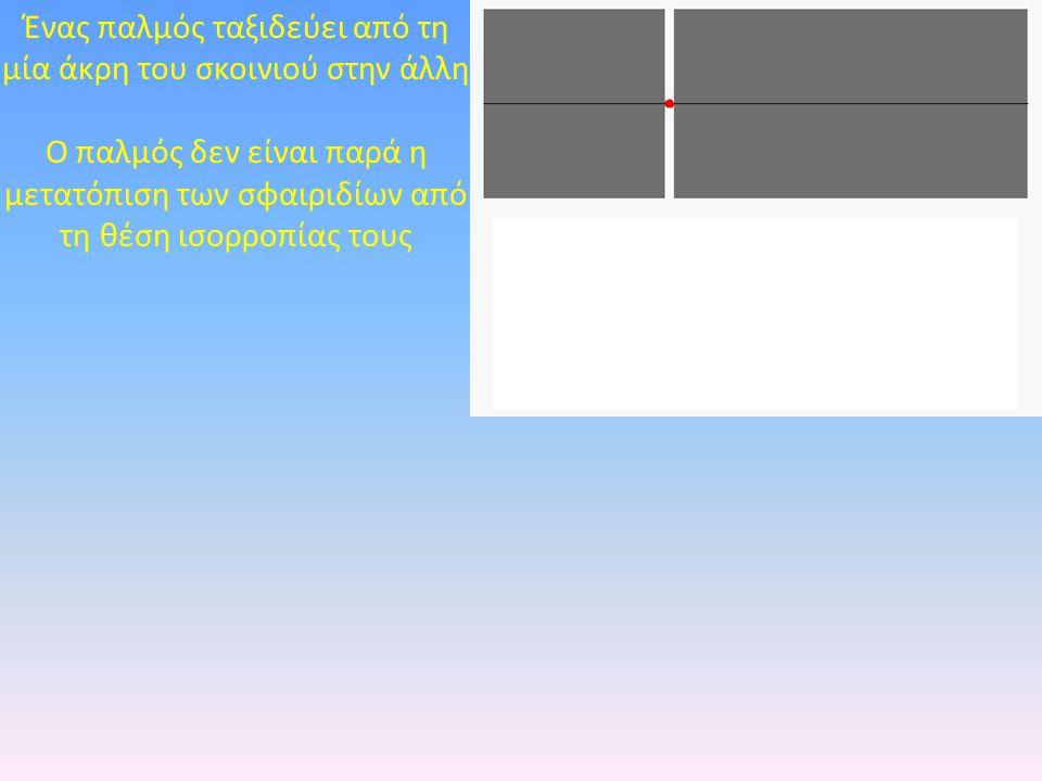Ένας παλμός ταξιδεύει από τη μία άκρη του σκοινιού στην άλλη Ο παλμός δεν είναι παρά η μετατόπιση των σφαιριδίων από τη θέση ισορροπίας τους