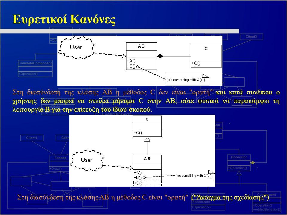 Ευρετικοί Κανόνες Στη διασύνδεση της κλάσης ΑΒ η μέθοδος C δεν είναι ορατή και κατά συνέπεια ο χρήστης δεν μπορεί να στείλει μήνυμα C στην ΑΒ, ούτε φυσικά να παρακάμψει τη λειτουργία Β για την επίτευξη του ίδιου σκοπού.