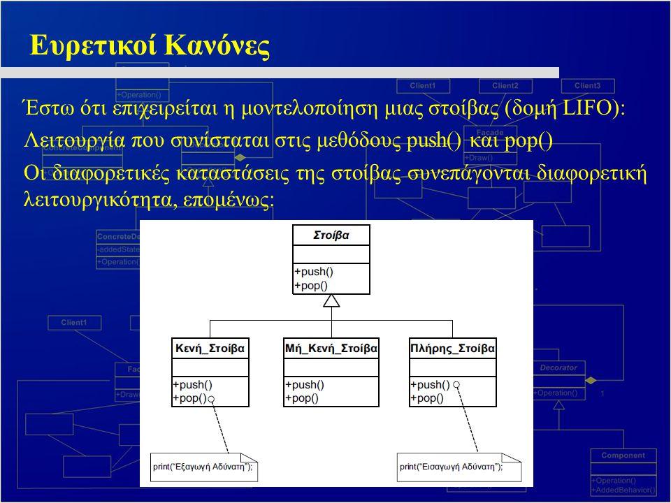 Ευρετικοί Κανόνες Έστω ότι επιχειρείται η μοντελοποίηση μιας στοίβας (δομή LIFO): Λειτουργία που συνίσταται στις μεθόδους push() και pop() Οι διαφορετικές καταστάσεις της στοίβας συνεπάγονται διαφορετική λειτουργικότητα, επομένως: