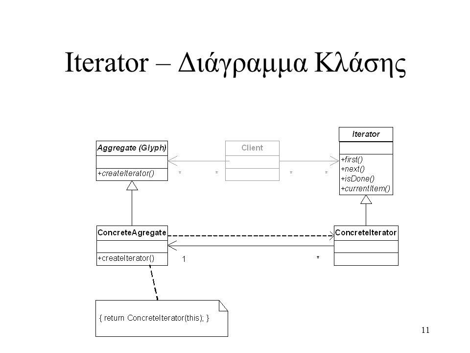11 Iterator – Διάγραμμα Κλάσης