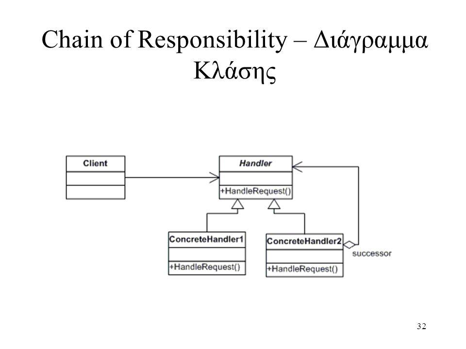 32 Chain of Responsibility – Διάγραμμα Κλάσης
