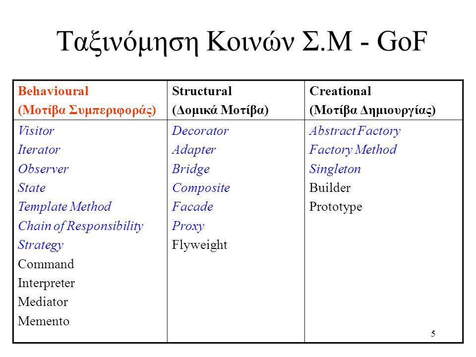 6 Συνήθης Φόρμα Ορισμού Σχεδιαστικού Μοτίβου Όνομα του Μοτίβου (Name and classification) Σκοπός του Μοτίβου (Intent) Άλλες ονομασίες του Μοτίβου (Also known as) Σενάριο Χρήσης του Μοτίβου (Motivational scenario) Εφαρμογή του Μοτίβου (Applicability) Δομή του Μοτίβου (Structure) Συμμετέχουσες Κλάσεις (Participants) Συνεργασίες / Εταιρικότητες (Collaborations) Επακόλουθα χρήσης του Μοτίβου (Consequences) Σχόλια για την υλοποίηση του Μοτίβου (Implementation issues) Παραδείγματα πηγαίου κώδικα με χρήση του Μοτίβου (Sample code) Γνωστές χρήσεις του Μοτίβου (Known uses) Άλλα σχετικά Μοτίβα (Related patterns)