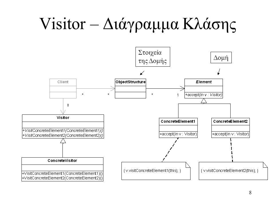 29 Template Method – Παράδειγμα (2) class Account { public: void Transaction(float amount); void virtual TransactionSubpartA(); void virtual TransactionSubpartB(); void virtual TransactionSubpartC(); } void Account::Transaction(float amount) { TransactionSubpartA(); TransactionSubpartB(); TransactionSubpartC(); // EvenMoreCode; } class JuniorAccount : public Account { public: void virtual TransactionSubpartA(); } class SavingsAccount : public Account { public: void virtual TransactionSubpartC(); } // Client code Account* customer; customer = JunionAccount(); customer->Transaction(amount);