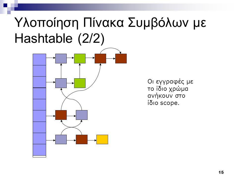 15 Υλοποίηση Πίνακα Συμβόλων με Hashtable (2/2) Οι εγγραφές με το ίδιο χρώμα ανήκουν στο ίδιο scope.