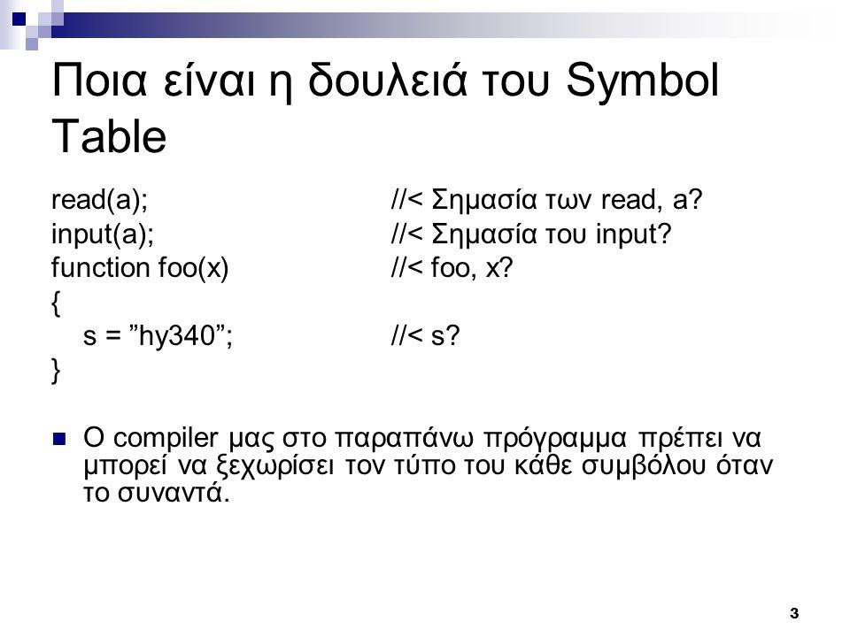 14 Υλοποίηση Πίνακα Συμβόλων με Hashtable (1/2) Ένας Hashtable αποτελείται από m buckets.