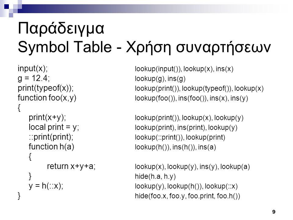 9 Παράδειγμα Symbol Table - Χρήση συναρτήσεων input(x); lookup(input()), lookup(x), ins(x) g = 12.4; lookup(g), ins(g) print(typeof(x)); lookup(print()), lookup(typeof()), lookup(x) function foo(x,y) lookup(foo()), ins(foo()), ins(x), ins(y) { print(x+y); lookup(print()), lookup(x), lookup(y) local print = y; lookup(print), ins(print), lookup(y) ::print(print); lookup(::print()), lookup(print) function h(a) lookup(h()), ins(h()), ins(a) { return x+y+a; lookup(x), lookup(y), ins(y), lookup(a) } hide(h.a, h.y) y = h(::x); lookup(y), lookup(h()), lookup(::x) } hide(foo.x, foo.y, foo.print, foo.h())
