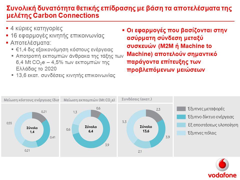 Συνολική δυνατότητα θετικής επίδρασης με βάση τα αποτελέσματα της μελέτης Carbon Connections  4 κύριες κατηγορίες  16 εφαρμογές κινητής επικοινωνίας  Αποτελέσματα:  €1,4 δις εξοικονόμηση κόστους ενέργειας  Αποτροπή εκπομπών άνθρακα της τάξης των 6,4 Mt CO 2 e – 4,5% των εκπομπών της Ελλάδας το 2020  13,6 εκατ.