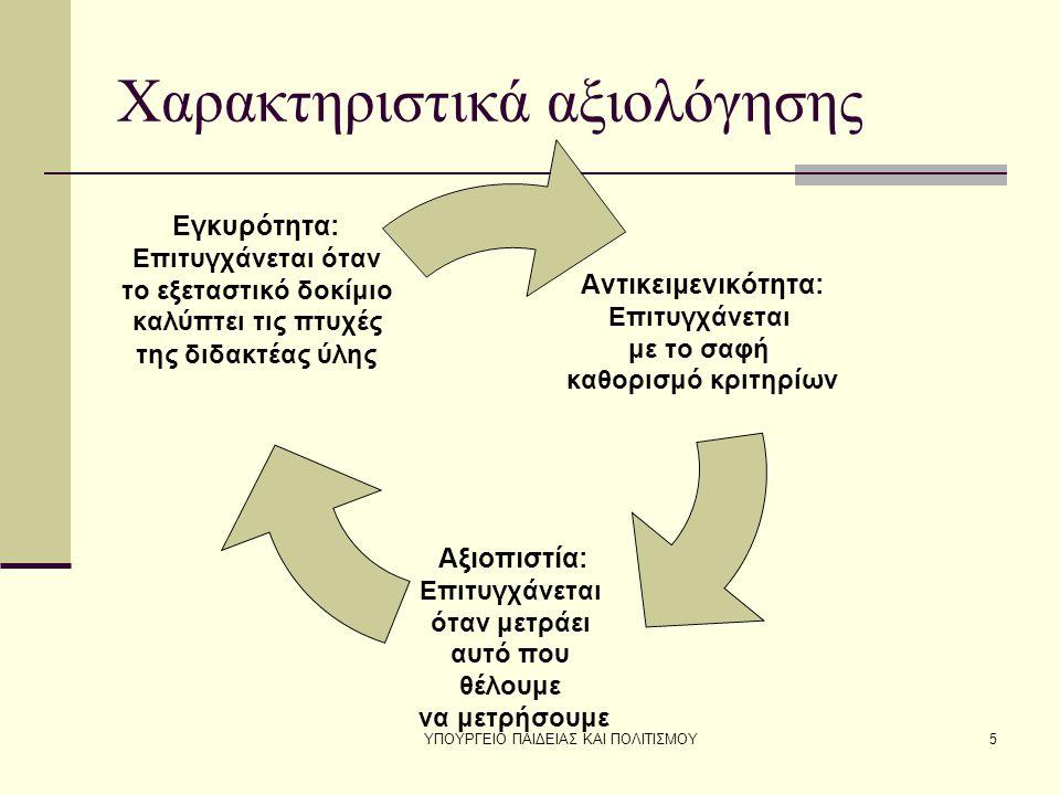ΥΠΟΥΡΓΕΙΟ ΠΑΙΔΕΙΑΣ ΚΑΙ ΠΟΛΙΤΙΣΜΟΥ5 Χαρακτηριστικά αξιολόγησης Αντικειμενικότητα: Επιτυγχάνεται με το σαφή καθορισμό κριτηρίων Αξιοπιστία: Επιτυγχάνεται όταν μετράει αυτό που θέλουμε να μετρήσουμε Εγκυρότητα: Επιτυγχάνεται όταν το εξεταστικό δοκίμιο καλύπτει τις πτυχές της διδακτέας ύλης