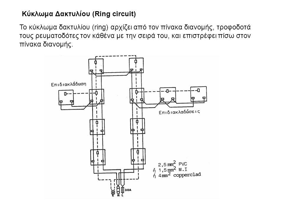 Κύκλωμα Δακτυλίου (Ring circuit) Το κύκλωμα δακτυλίου (ring) αρχίζει από τον πίνακα διανομής, τροφοδοτά τους ρευματοδότες τον κάθένα με την σειρά του,