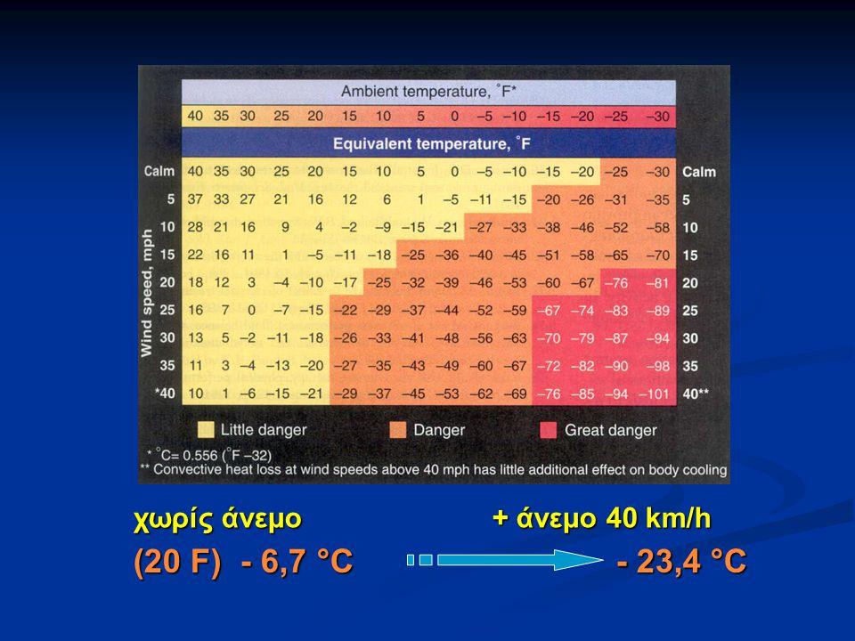(20 F) - 6,7 °C - 23,4 °C χωρίς άνεμο + άνεμο 40 km/h