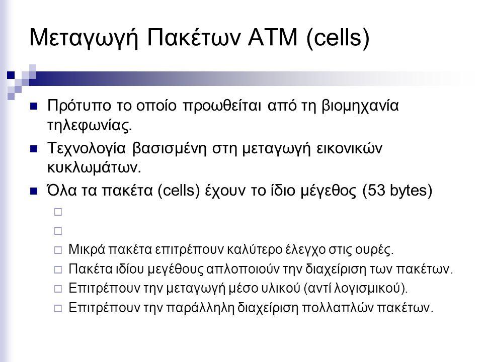 Μεταγωγή Πακέτων ΑΤΜ (cells) Πρότυπο το οποίο προωθείται από τη βιομηχανία τηλεφωνίας.