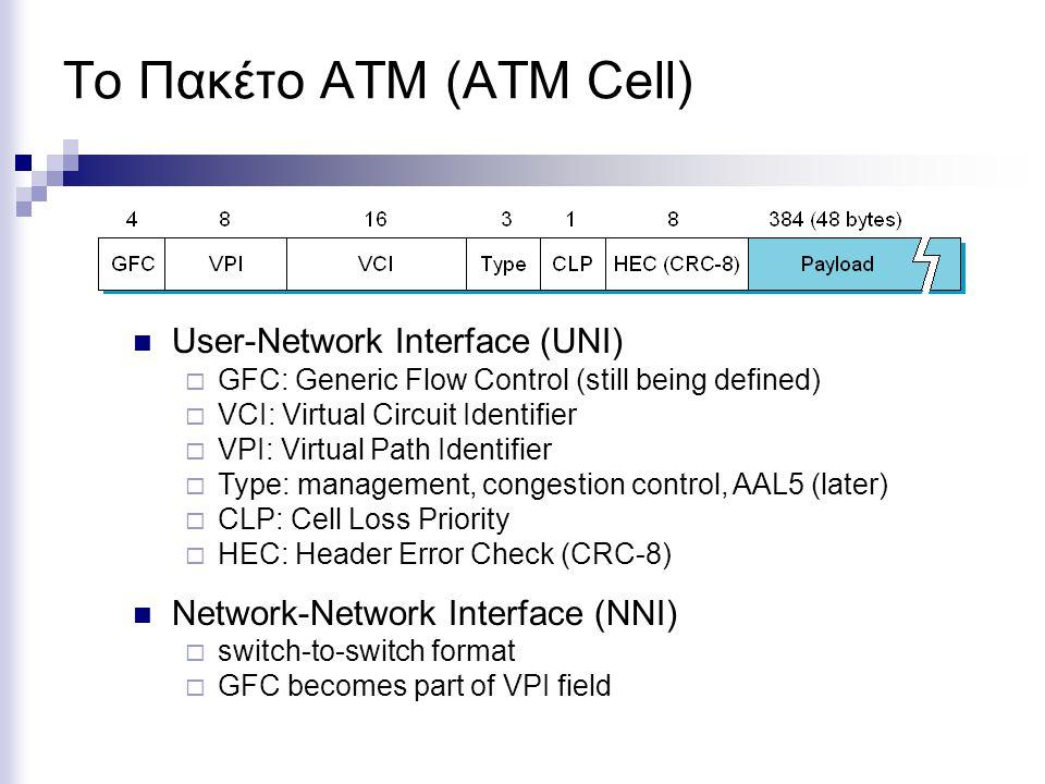 Το Πακέτο ATM (ATM Cell) User-Network Interface (UNI)  GFC: Generic Flow Control (still being defined)  VCI: Virtual Circuit Identifier  VPI: Virtual Path Identifier  Type: management, congestion control, AAL5 (later)  CLP: Cell Loss Priority  HEC: Header Error Check (CRC-8) Network-Network Interface (NNI)  switch-to-switch format  GFC becomes part of VPI field