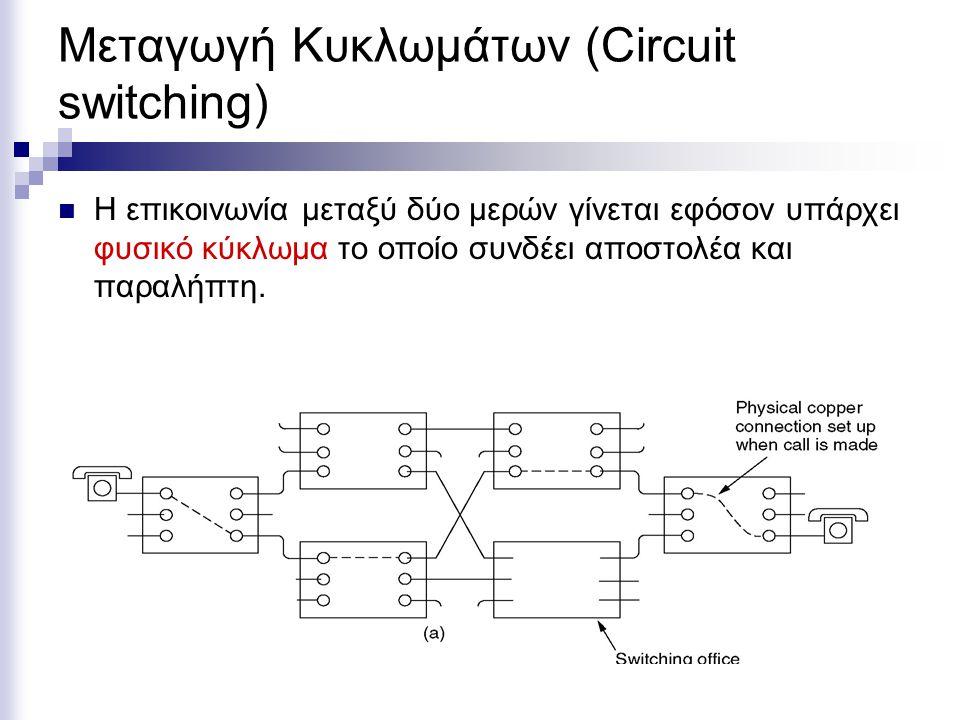 Μεταγωγή Κυκλωμάτων (Circuit switching) Η επικοινωνία μεταξύ δύο μερών γίνεται εφόσον υπάρχει φυσικό κύκλωμα το οποίο συνδέει αποστολέα και παραλήπτη.