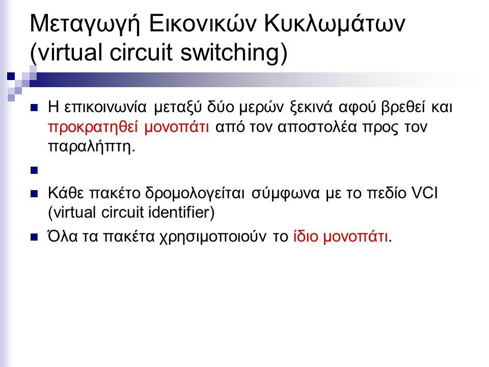 Μεταγωγή Εικονικών Κυκλωμάτων (virtual circuit switching) Η επικοινωνία μεταξύ δύο μερών ξεκινά αφού βρεθεί και προκρατηθεί μονοπάτι από τον αποστολέα προς τον παραλήπτη.