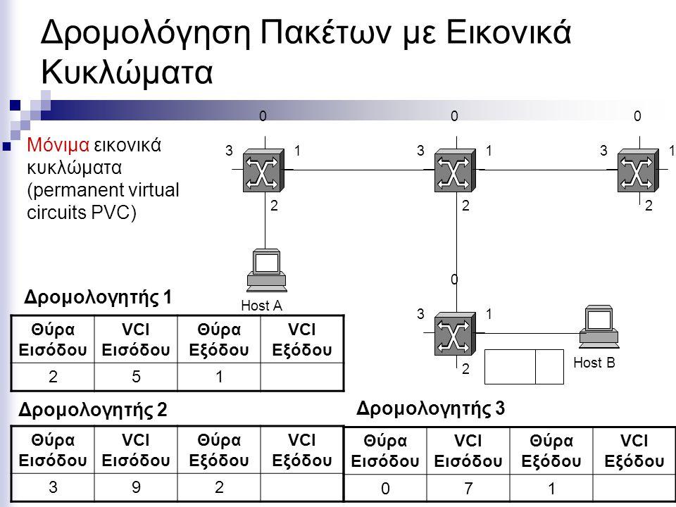 Δρομολόγηση Πακέτων με Εικονικά Κυκλώματα Μόνιμα εικονικά κυκλώματα (permanent virtual circuits PVC) Host A Host Β 0 1 2 3 0 1 2 3 0 1 2 3 0 1 2 3 Θύρα Εισόδου VCI Εισόδου Θύρα Εξόδου VCI Εξόδου 071 Θύρα Εισόδου VCI Εισόδου Θύρα Εξόδου VCI Εξόδου 251 Θύρα Εισόδου VCI Εισόδου Θύρα Εξόδου VCI Εξόδου 392 Δρομολογητής 1 Δρομολογητής 2 Δρομολογητής 3