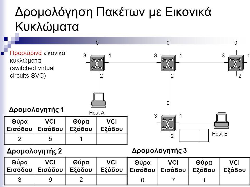 Δρομολόγηση Πακέτων με Εικονικά Κυκλώματα Προσωρινά εικονικά κυκλώματα (switched virtual circuits SVC) Host A Host Β 0 1 2 3 0 1 2 3 0 1 2 3 0 1 2 3 Θύρα Εισόδου VCI Εισόδου Θύρα Εξόδου VCI Εξόδου 071 Θύρα Εισόδου VCI Εισόδου Θύρα Εξόδου VCI Εξόδου 251 Θύρα Εισόδου VCI Εισόδου Θύρα Εξόδου VCI Εξόδου 392 Δρομολογητής 1 Δρομολογητής 2 Δρομολογητής 3