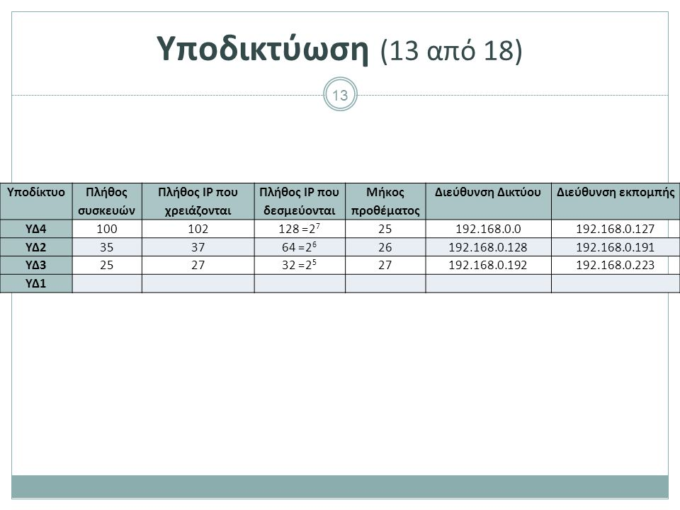 13 Υποδικτύωση (13 από 18) Υποδίκτυο Πλήθος συσκευών Πλήθος ΙP που χρειάζονται Πλήθος ΙP που δεσμεύονται Μήκος προθέματος Διεύθυνση ΔικτύουΔιεύθυνση εκπομπής ΥΔ4100102128 =2 7 25192.168.0.0192.168.0.127 ΥΔ2353764 =2 6 26192.168.0.128192.168.0.191 ΥΔ3252732 =2 5 27192.168.0.192192.168.0.223 ΥΔ1