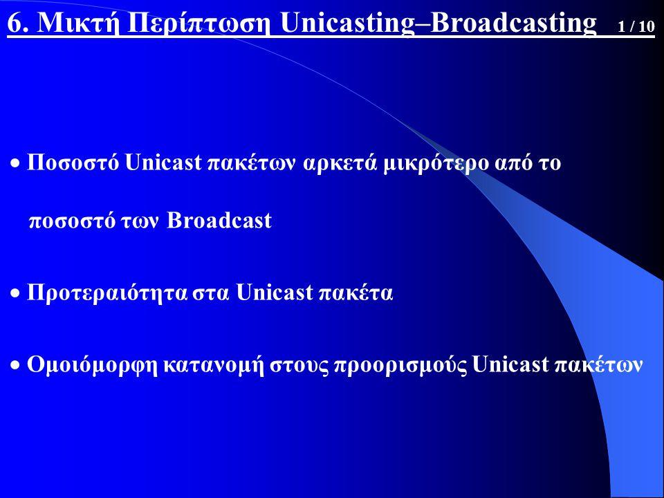  Ποσοστό Unicast πακέτων αρκετά μικρότερο από το ποσοστό των Broadcast  Προτεραιότητα στα Unicast πακέτα  Ομοιόμορφη κατανομή στους προορισμούς Unicast πακέτων 6.