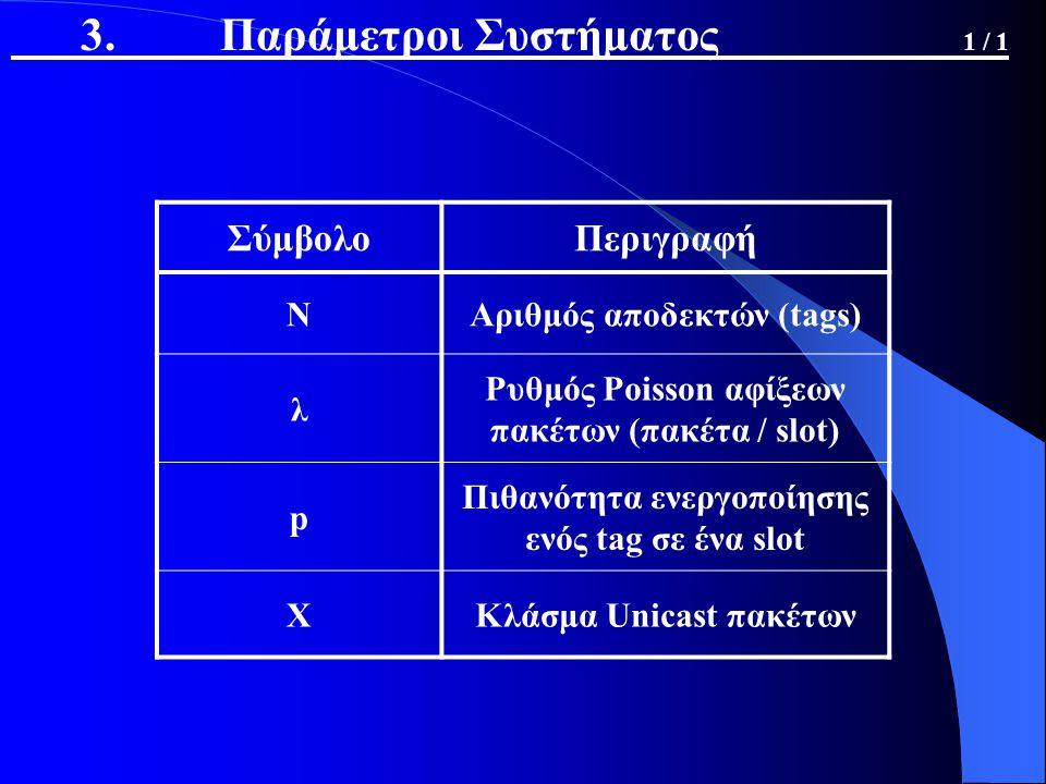 3. Παράμετροι Συστήματος 1 / 1 ΣύμβολοΠεριγραφή ΝΑριθμός αποδεκτών (tags) λ Ρυθμός Poisson αφίξεων πακέτων (πακέτα / slot) p Πιθανότητα ενεργοποίησης
