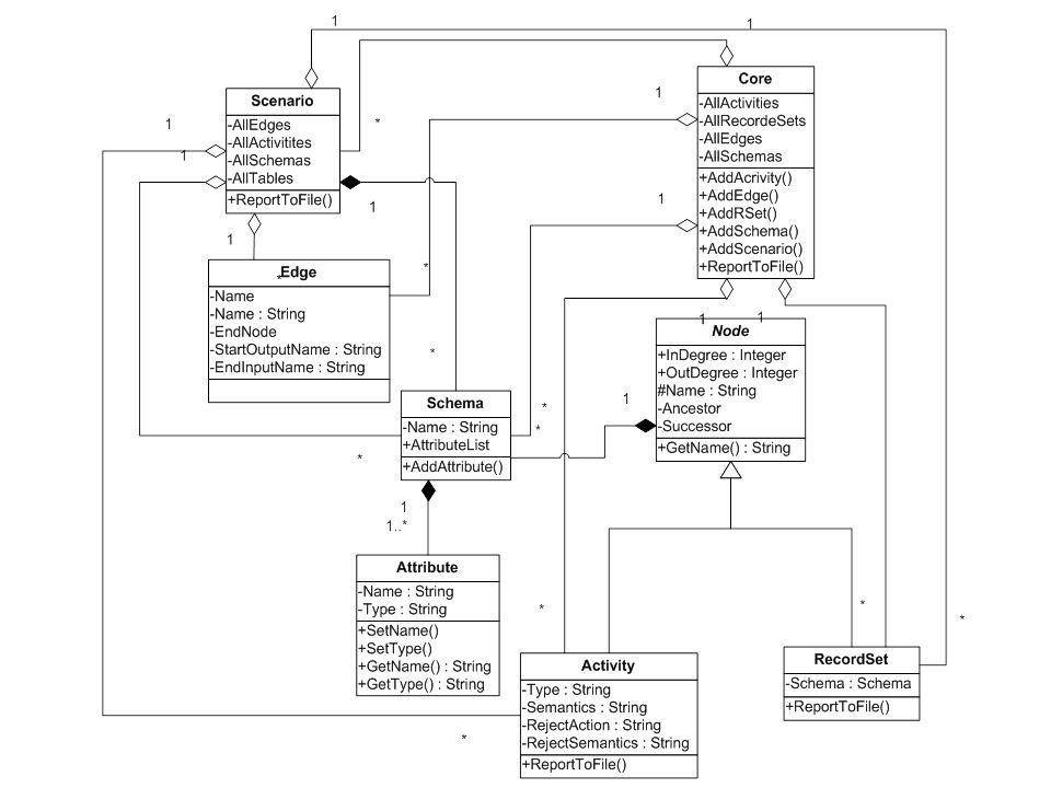 Πανεπιστήμιο Ιωαννίνων 17 Απαιτήσεις Συστήματος Διαχείριση ενδιάμεσων αποτελεσμάτων  Παραγωγή πολλών ενδιάμεσων δεδομένων.