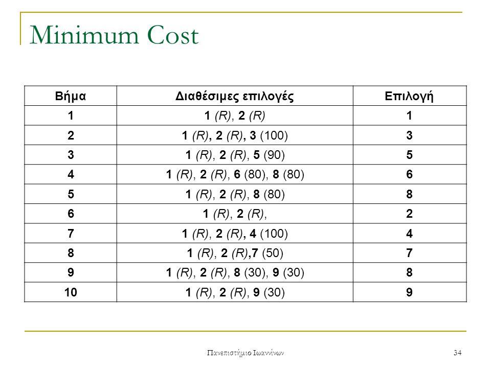 Πανεπιστήμιο Ιωαννίνων 34 Minimum Cost ΒήμαΔιαθέσιμες επιλογέςΕπιλογή 1 1 (R), 2 (R)1 2 1 (R), 2 (R), 3 (100)3 3 1 (R), 2 (R), 5 (90)5 4 1 (R), 2 (R), 6 (80), 8 (80)6 5 1 (R), 2 (R), 8 (80)8 6 1 (R), 2 (R),2 7 1 (R), 2 (R), 4 (100)4 8 1 (R), 2 (R),7 (50)7 9 1 (R), 2 (R), 8 (30), 9 (30)8 10 1 (R), 2 (R), 9 (30)9