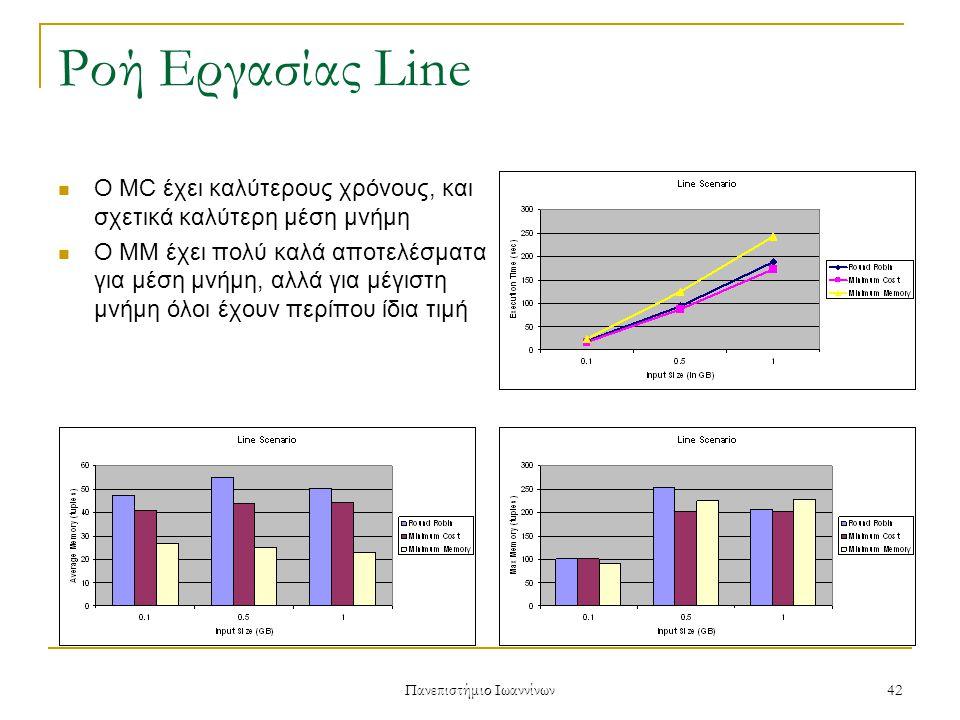 Πανεπιστήμιο Ιωαννίνων 42 Ροή Εργασίας Line Ο MC έχει καλύτερους χρόνους, και σχετικά καλύτερη μέση μνήμη Ο MM έχει πολύ καλά αποτελέσματα για μέση μνήμη, αλλά για μέγιστη μνήμη όλοι έχουν περίπου ίδια τιμή
