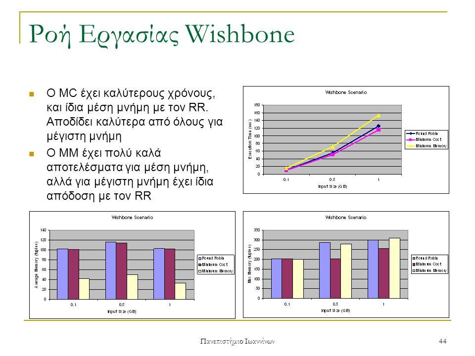 Πανεπιστήμιο Ιωαννίνων 44 Ροή Εργασίας Wishbone Ο MC έχει καλύτερους χρόνους, και ίδια μέση μνήμη με τον RR.