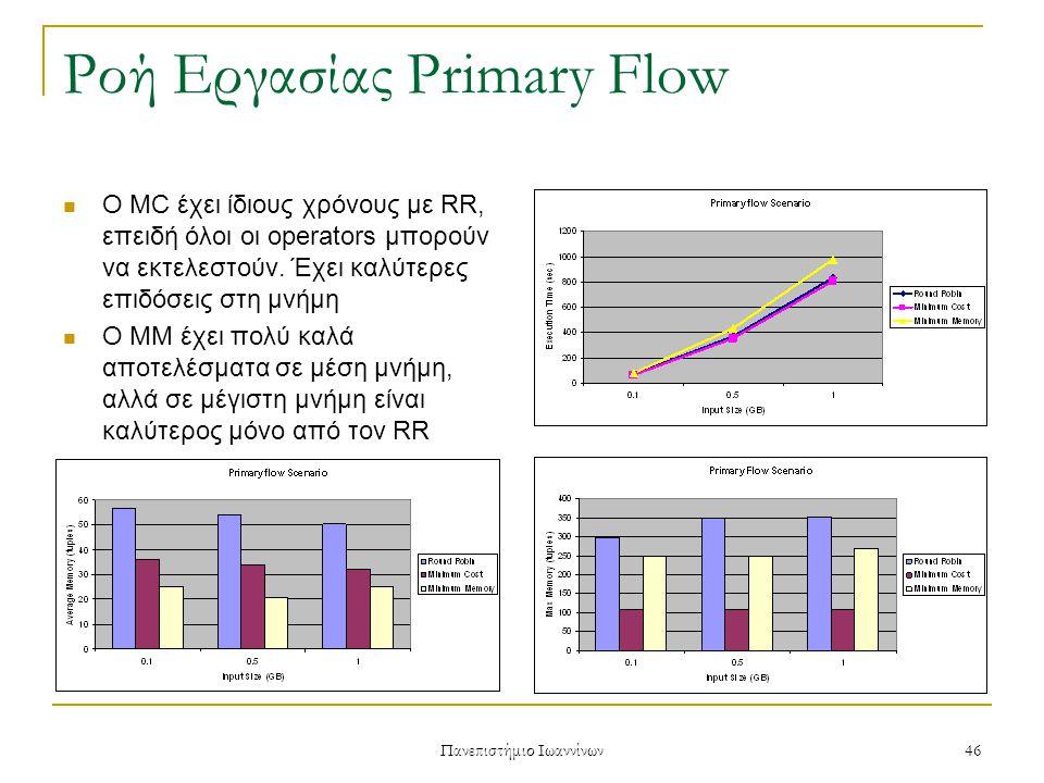 Πανεπιστήμιο Ιωαννίνων 46 Ροή Εργασίας Primary Flow Ο MC έχει ίδιους χρόνους με RR, επειδή όλοι οι operators μπορούν να εκτελεστούν.